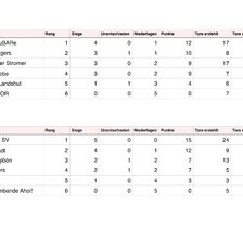 Rangliste nach Gruppenphase