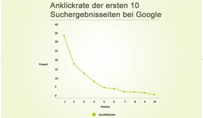 Klickrate der erste 10 Treffer bei Google